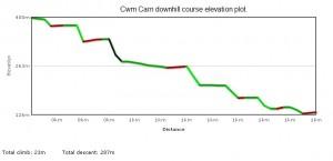 Elevation plot of Cwm Carn downhill track.