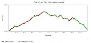 Cwm carn elevation plot.