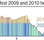 Bristol Bikefest 2009 and 2010 height profiles.