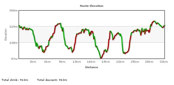 Elevation plot of North Cotswolds ride.