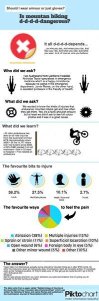 MTb injury analysis