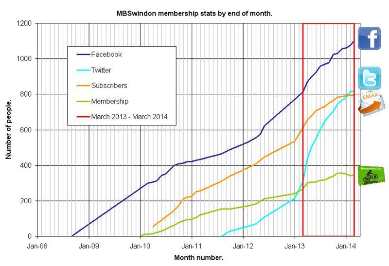 MBSwindon Stats Feb 2014